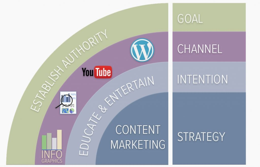 Content marketing displayed in a diagram
