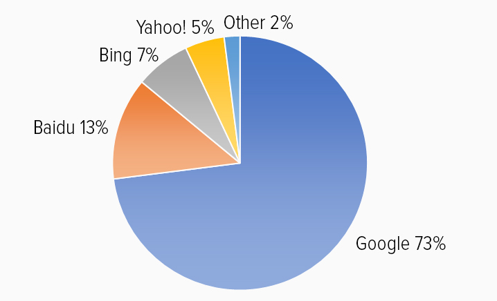 Search engines popularity shown in a pie chart