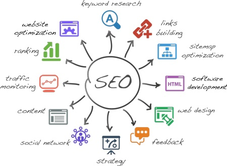 Factors that come into play with SEO shown in a diagram where SEO in the center and arrows are pointing out to all the factors of influence.