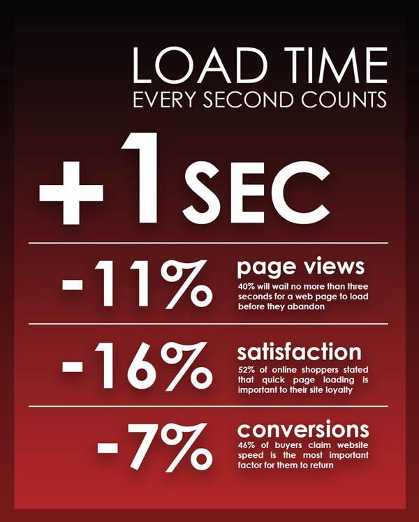 infographic SPEED UP YOUR WORDPRESS WEBSITE