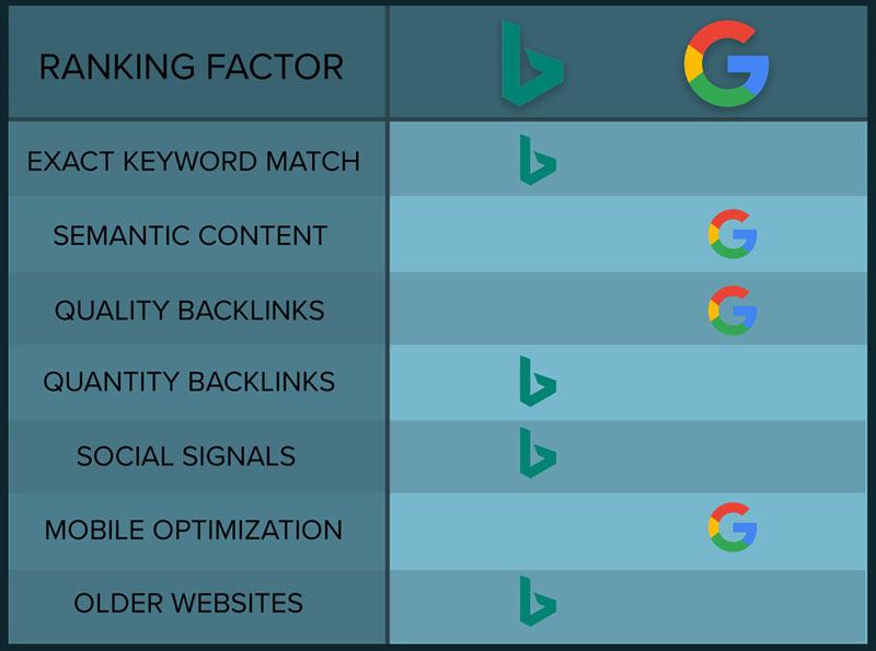 Ranking factors Bing VS Google